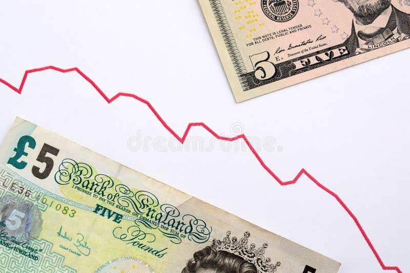 Tenda para baixo libra esterlina dos pares da moeda contra o dólar E.U. trad foto de stock