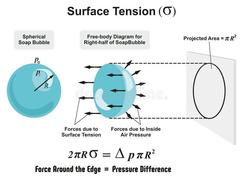 Tension superficielle illustration de vecteur