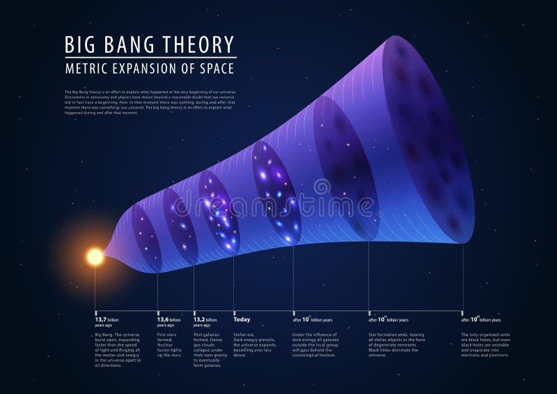 Teoría de explosión grande - descripción de más allá, presente y stock de ilustración