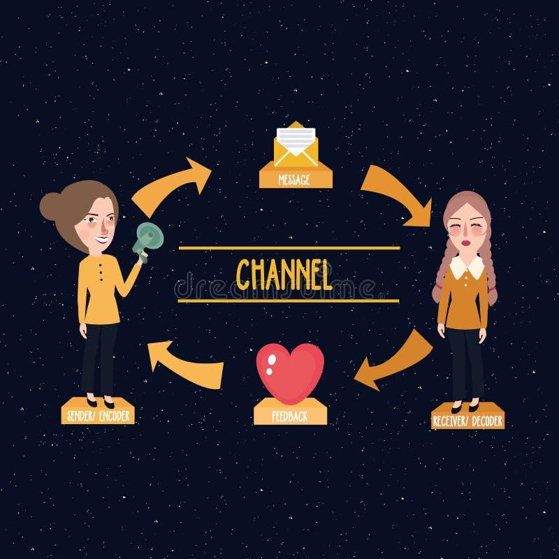 Teoribegrepp av kommunikationsmeddelandekanalen från avsändare till mottagaren stock illustrationer