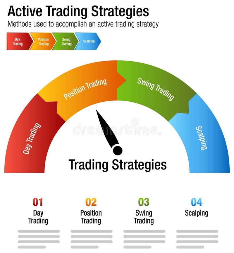 Terra comum do Active que investe a carta de troca das estratégias ilustração stock