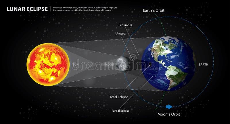 Terra e lua de Sun dos eclipses lunares ilustração royalty free