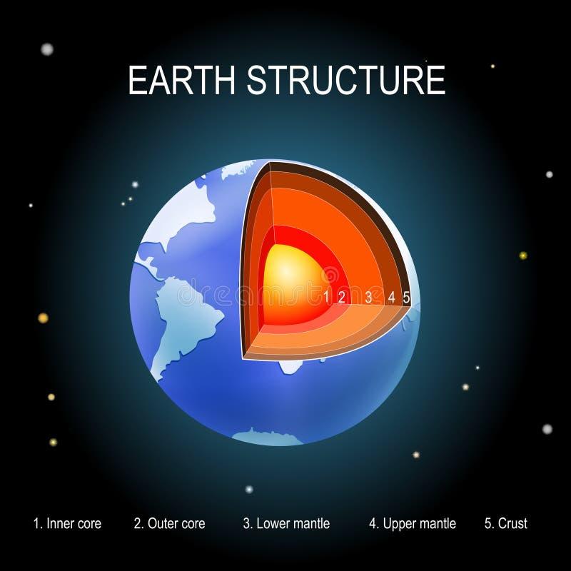 Terra no fundo do espaço estrutura interna do planeta ilustração do vetor