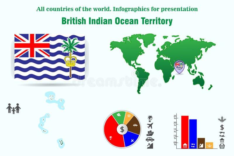 Territorio di Oceano Indiano britannico Tutti i paesi del mondo Infographics per il presentatio royalty illustrazione gratis