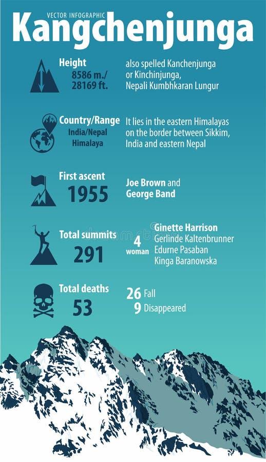 Terza più alta montagna nel mondo Kangchenjunga L'India ed il Nepal Himalaya Vettore infographic royalty illustrazione gratis