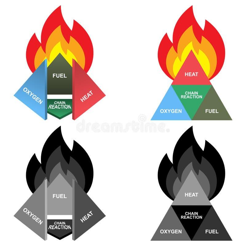 Tetraedro do fogo ou diamante do fogo: Oxigênio, calor, combustível e reação em cadeia ilustração stock