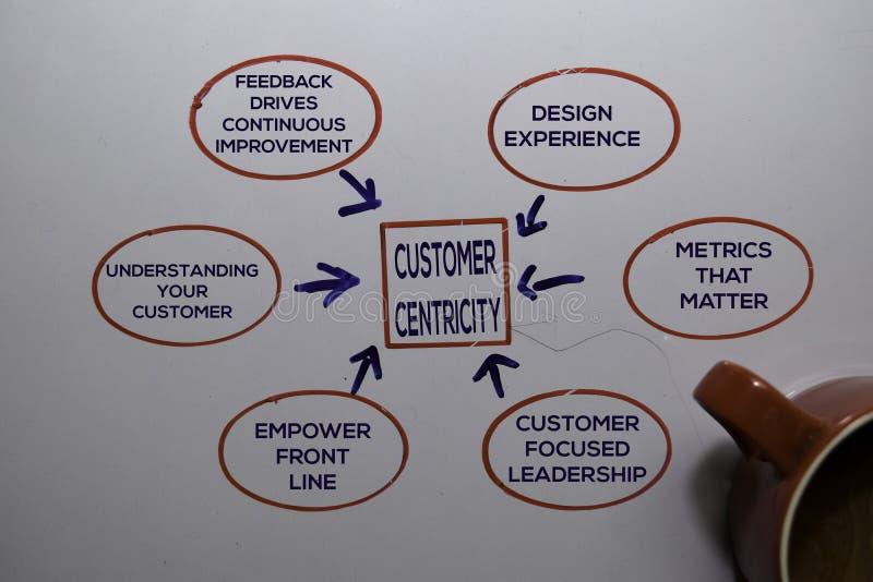Text des Kundenzentrums Methode mit Schlüsselwörtern auf weißem Hintergrund Diagramm oder Mechanismus stockfotografie