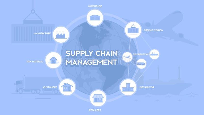 Texte de typographie de supply chain management avec d'explication de perferct la bannière de présentation et de Web Franco Camio illustration de vecteur
