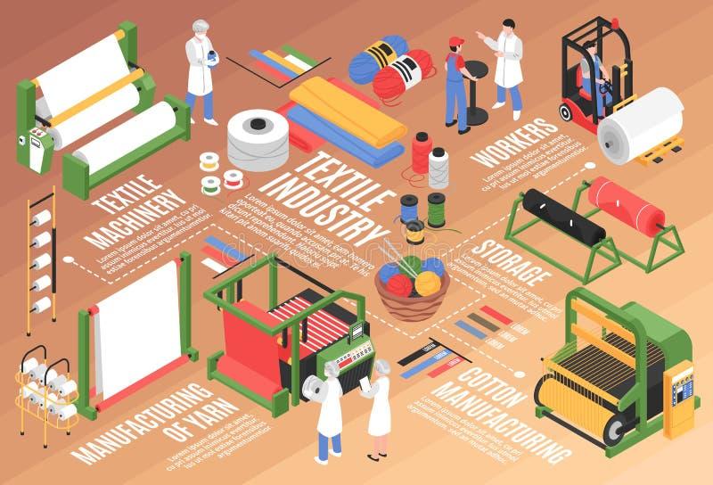 Textielfabrieks Isometrisch Stroomschema royalty-vrije illustratie