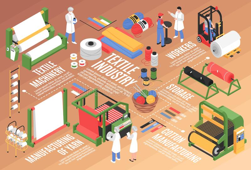 Textile Factory Isometric Flowchart royalty free illustration