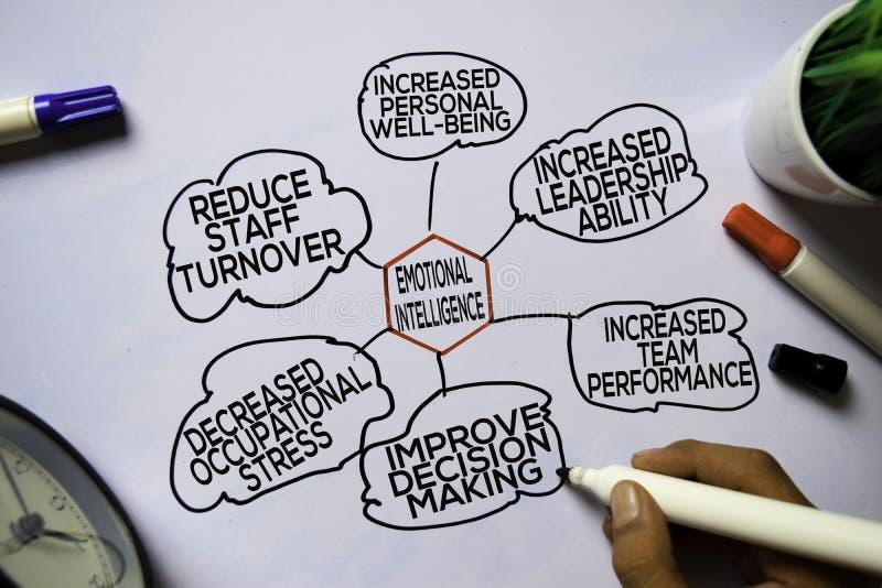 Texto de Inteligencia emocional con palabras clave aisladas en el fondo de pizarra blanca. Concepto de gráfico o mecanismo fotos de archivo libres de regalías