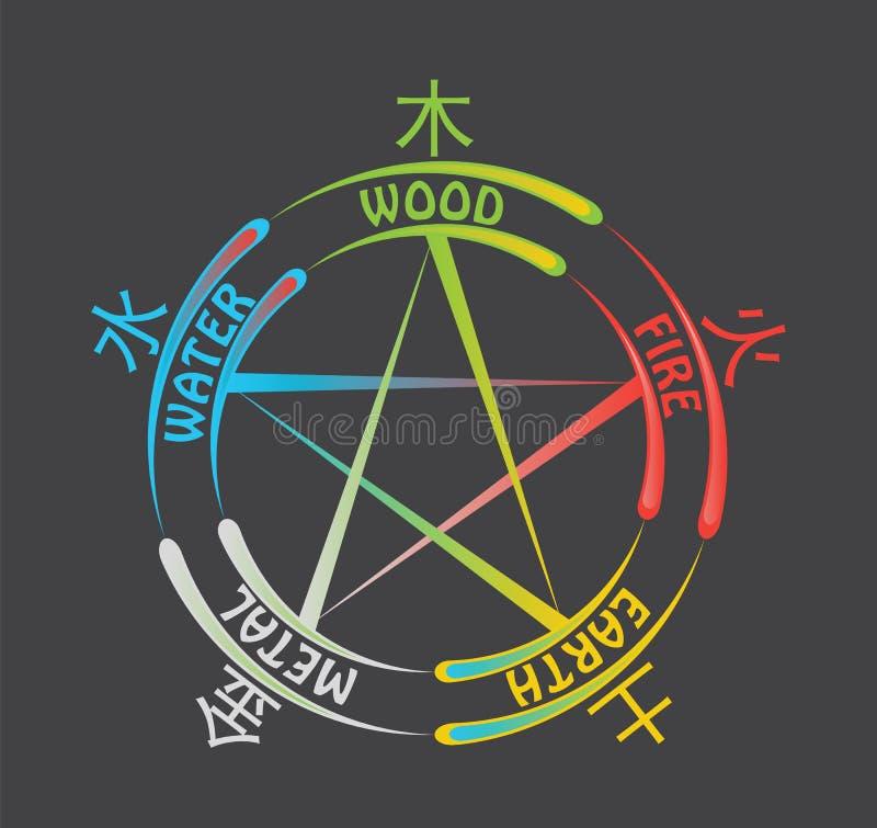 Free The Five Elements Symbol Illustration Stock Image - 34013801