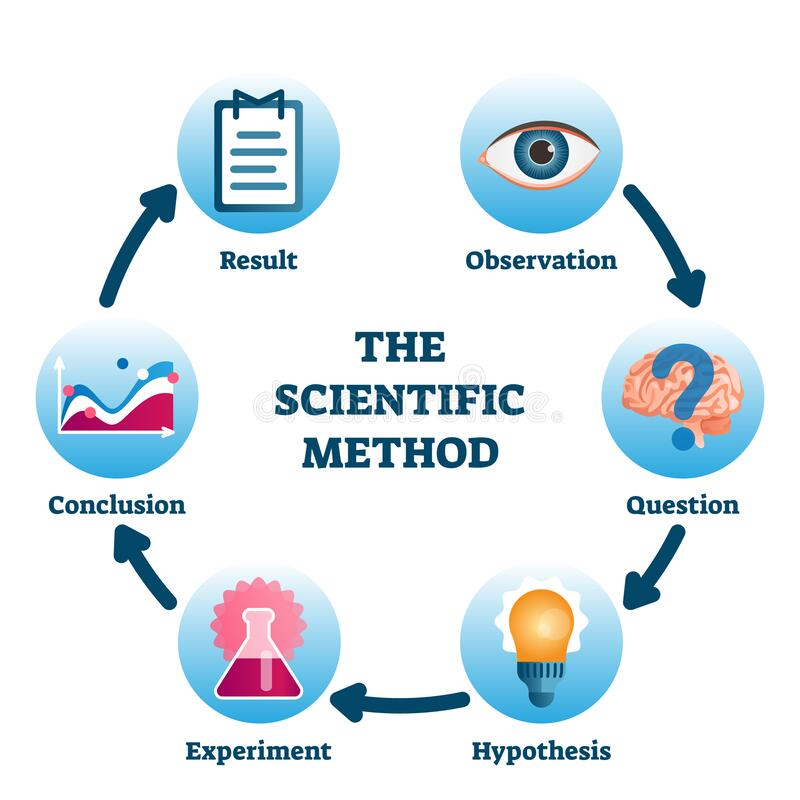 Free The Scientific Method Vector Illustration. Labeled Process Methodology Scheme Stock Photography - 186455662