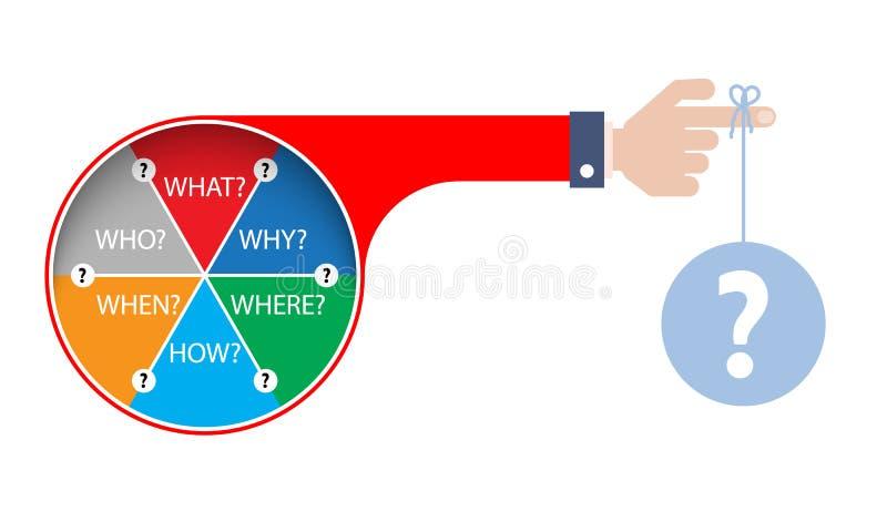 Thema van vraag wat; waarom; waar; hoe; wanneer; wie stock illustratie