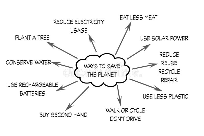 Ways to help save our planet. There are many things that we can do to reduce our impact on the planet. This diagram shows some of the main things we can all do stock illustration