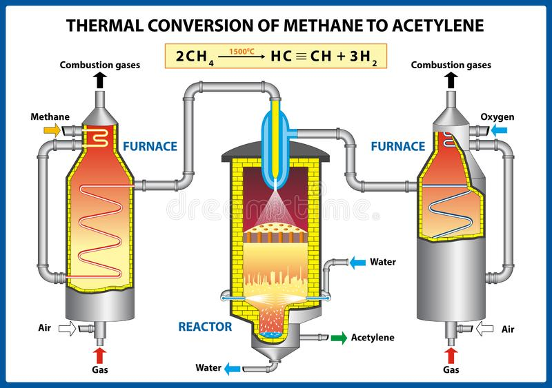 Thermal Conversion of Methane to Acetylene. stock photos