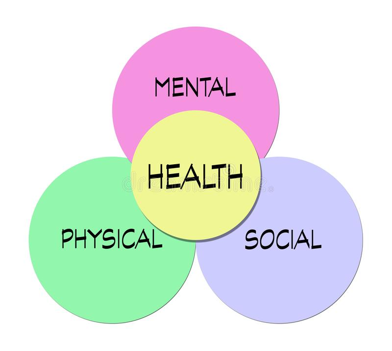 Good health. Three important things necessary good health. Mental social and physical. Health is a state of complete physical, mental and social well-being and stock illustration