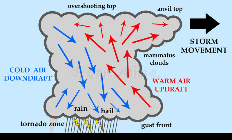 Thunderstorm. Anatomy of a thunderstorm with rain, hail, lightning and tornadoes stock illustration