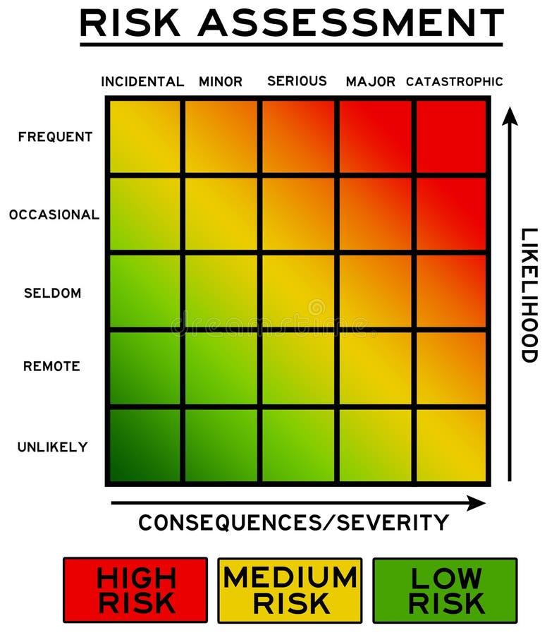 Tief zum hohen Risiko stock abbildung