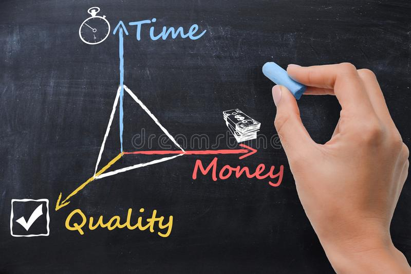 Tiempo, dinero, calidad en la pizarra, concepto de la gestión del proyecto ilustrado por la mujer de negocios fotografía de archivo libre de regalías