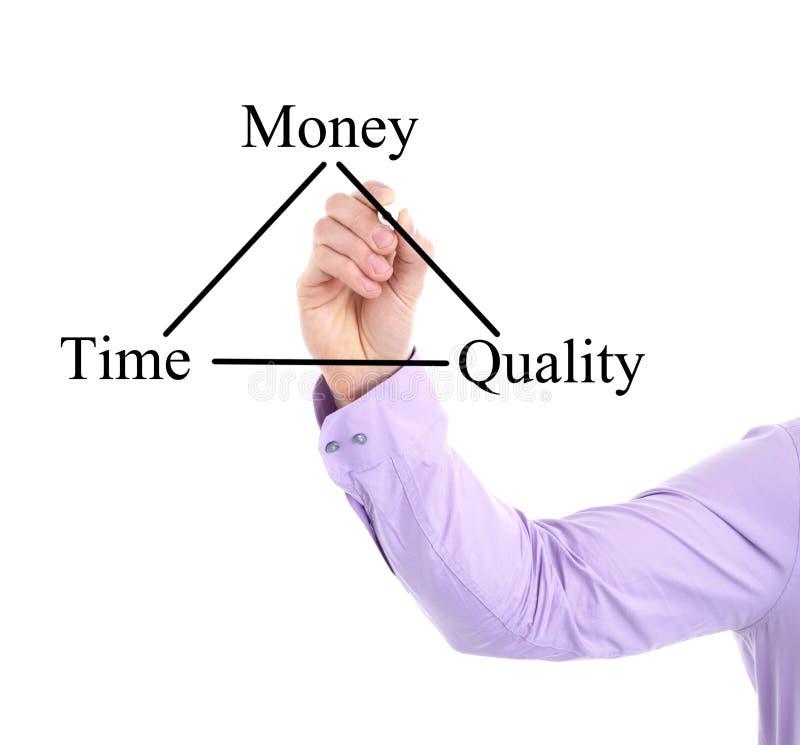 Tiempo, dinero, carta de la calidad foto de archivo
