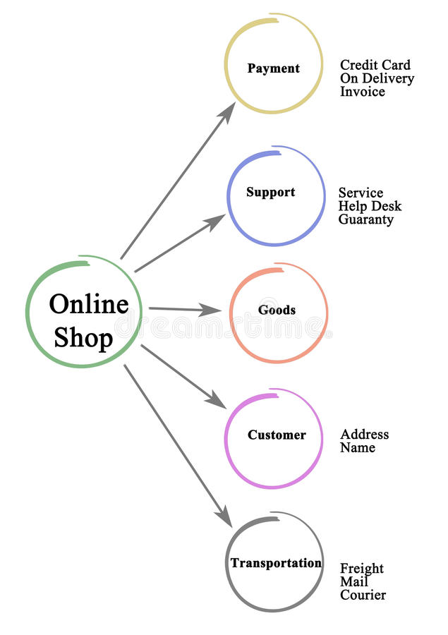 Tienda en línea stock de ilustración