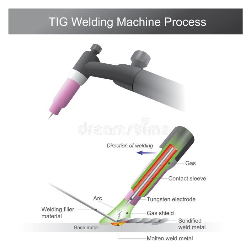 TIG Welding Machine Process royalty-vrije illustratie