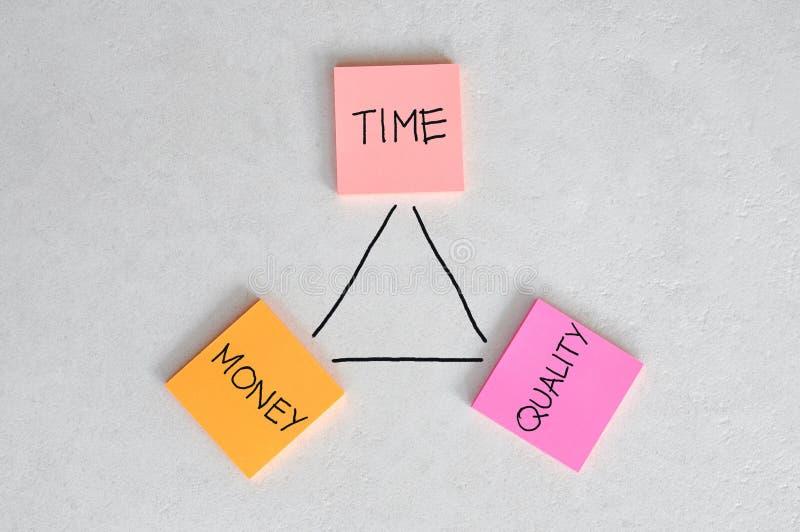Tijd, Geld en Kwaliteitssaldo royalty-vrije stock afbeeldingen