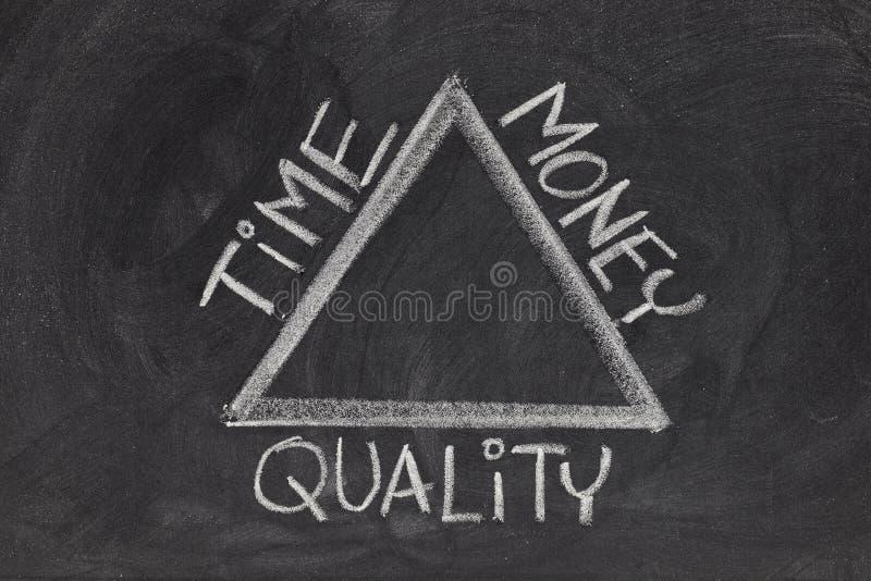 Tijd, geld, kwaliteitssaldo stock afbeeldingen