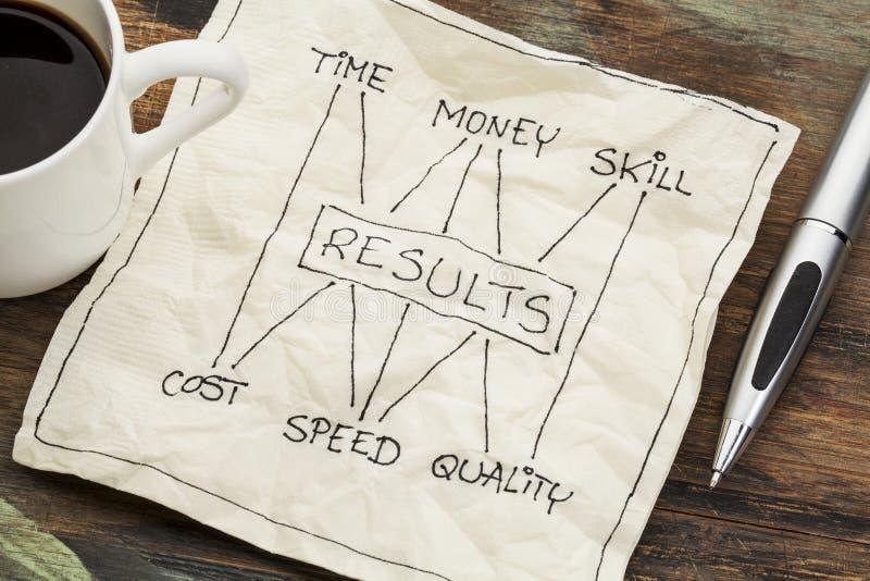 Tijd, geld, vaardigheid en resultatenconcept stock foto's