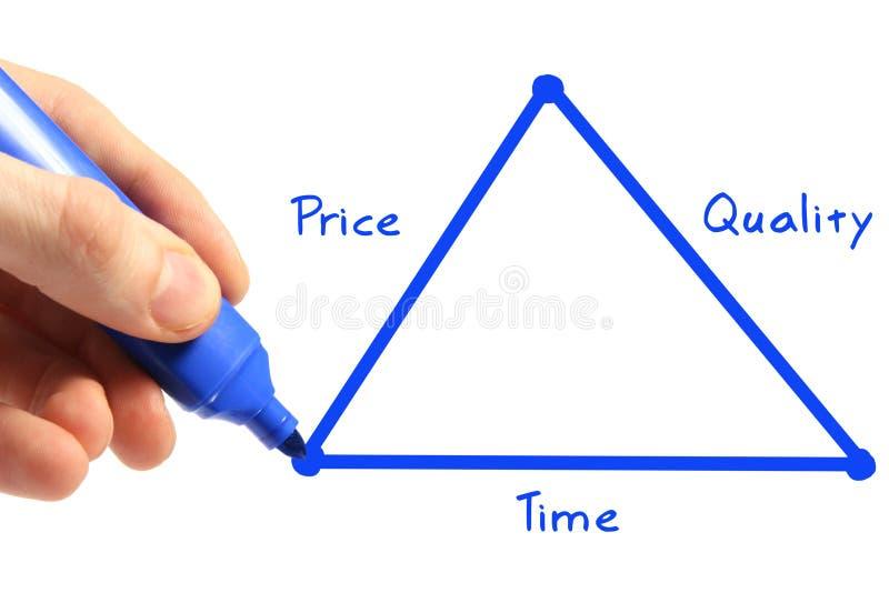 Tijd, prijs, kwaliteit royalty-vrije stock foto's