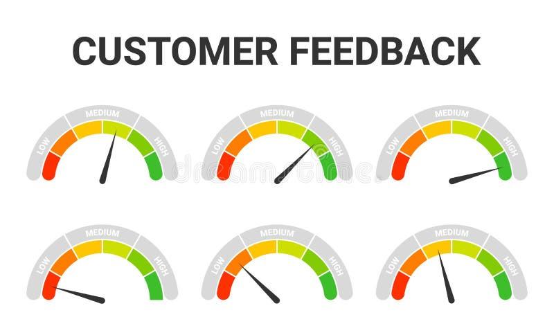 Tillfredsställelse för kundvärdering Återkoppling eller begrepp för klientgranskningshastighet Meter f?r kundtillfredsst?llelse royaltyfri illustrationer