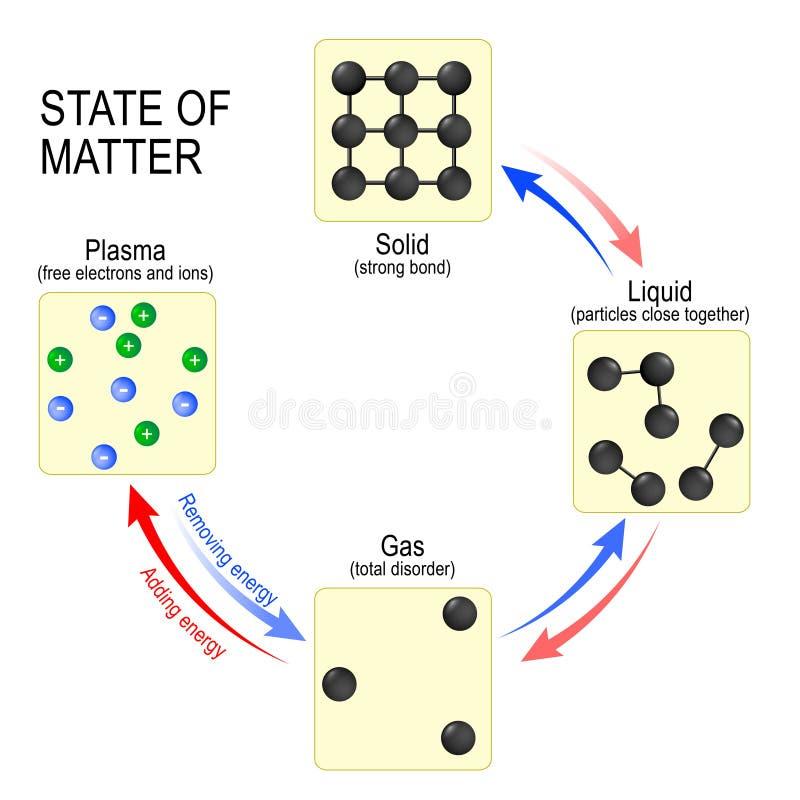 Tillstånd av frågaheltäckande, flytande, gas och plasma stock illustrationer