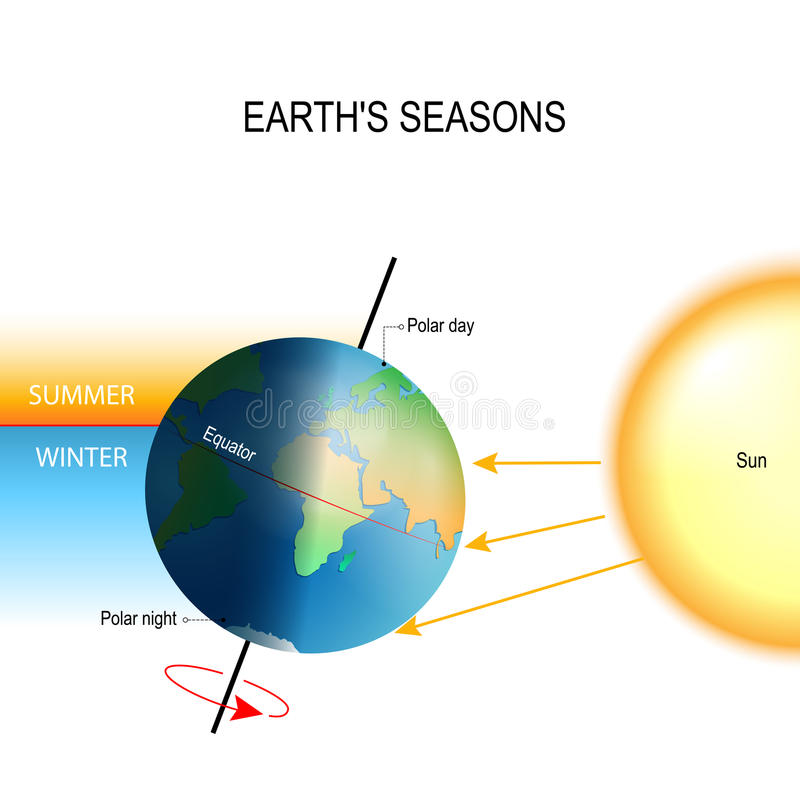 Tilt of the Earth`s axis and Earth`s seasons vector illustration