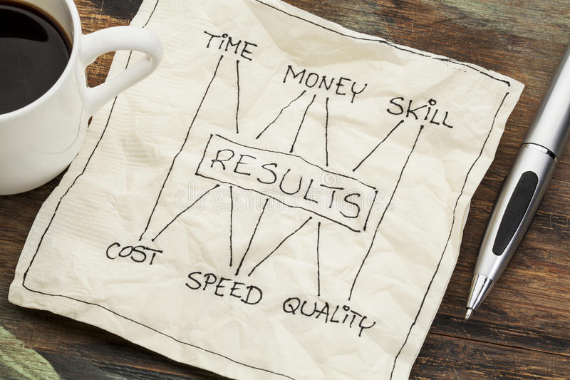 Time, money, skill and results concept. Management concept of balance between invested time, money, skill and cost, speed, napkin doodle with a cup of coffee stock photos