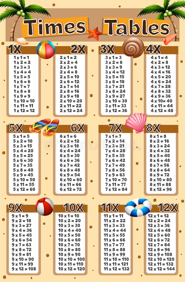 Times tables chart with beach background. Illustration vector illustration