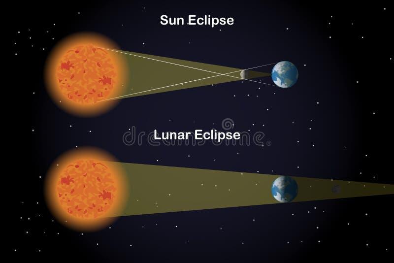 Tipi di eclissi illustrazione di stock