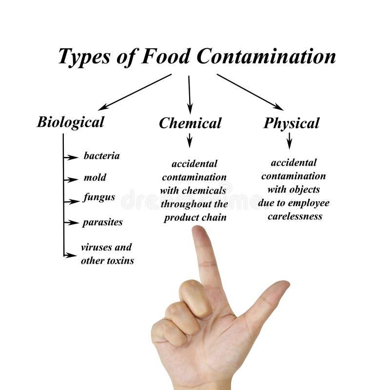 Tipi di immagini di contaminazione degli alimenti per uso nella fabbricazione fotografia stock libera da diritti