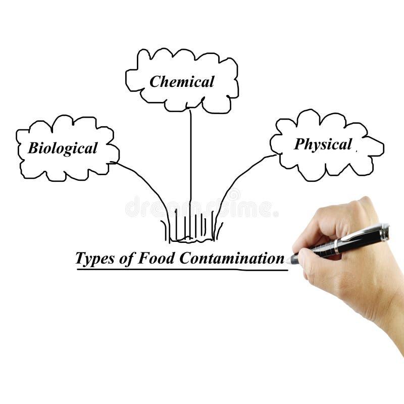 Tipi di immagini di contaminazione degli alimenti per uso nella fabbricazione immagine stock libera da diritti