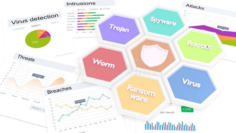 Tipi di malware di Cybersecurity e grafici di vulnerabilità illustrazione vettoriale