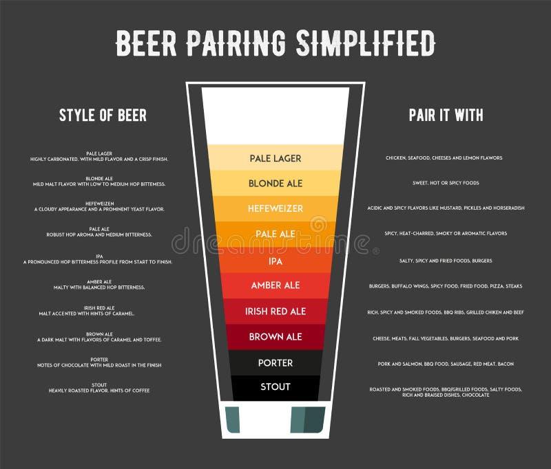 Tipi differenti di illustrazioni di vettore del manifesto della birra illustrazione vettoriale