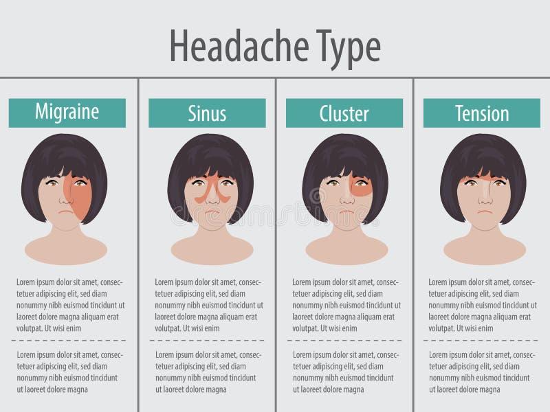 Tipo de los dolores de cabeza 4 de las mujeres en diversa área de la cabeza paciente stock de ilustración