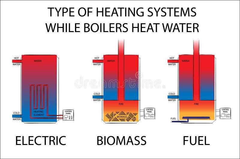 Tipo de sistemas de calefacción mientras que las calderas calientan el agua Ejemplo eléctrico, de la biomasa y del combustible de ilustración del vector