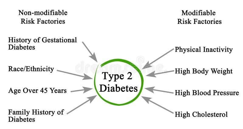 Tipo - diabete 2 illustrazione di stock