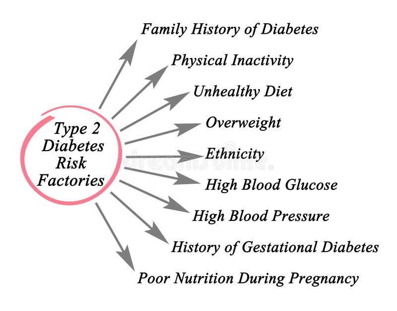 diagramas de diabetes tipo 2 de células