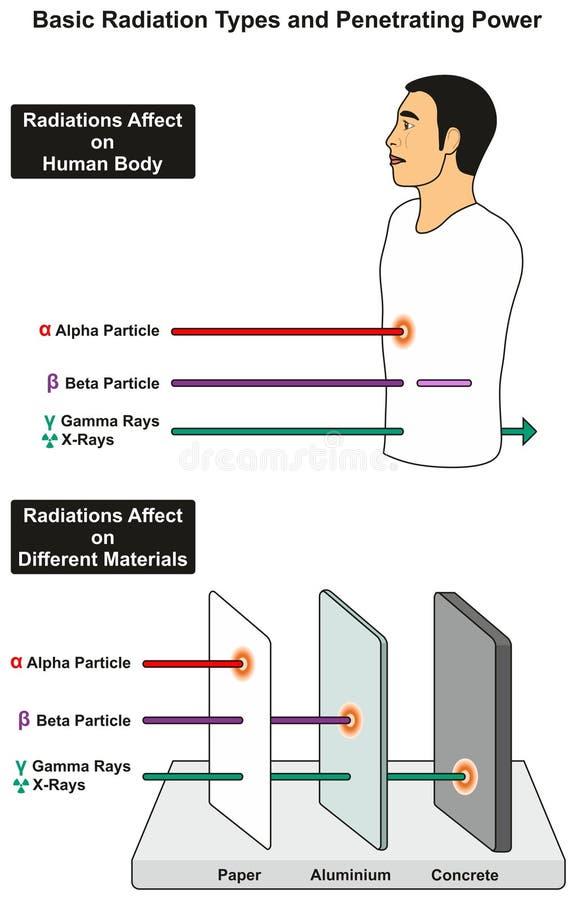 Tipos básicos da radiação e poder penetrante ilustração royalty free