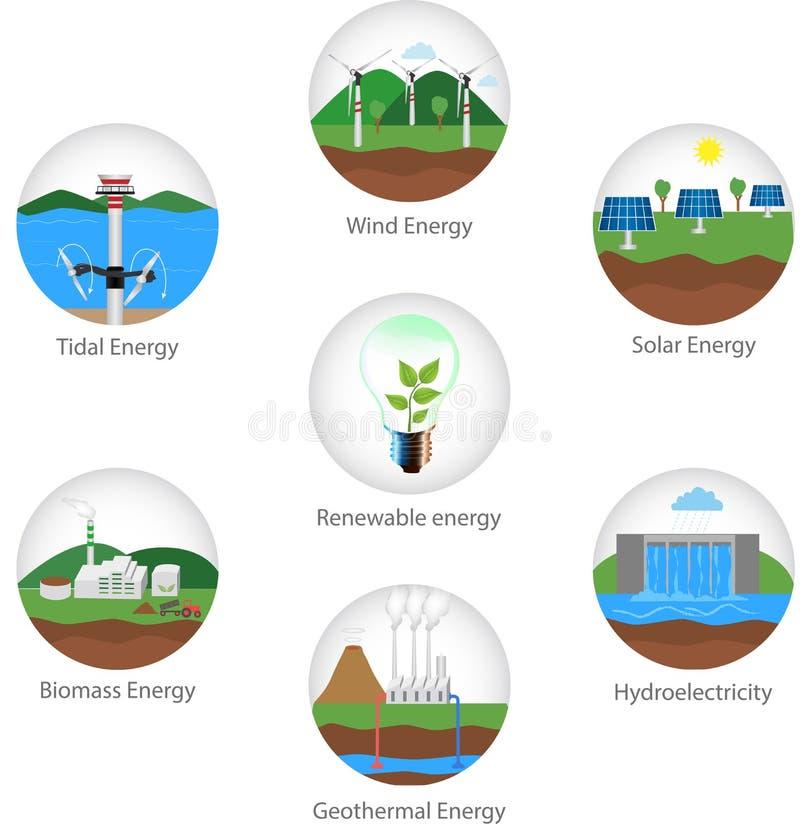 Tipos da energia renovável ilustração royalty free