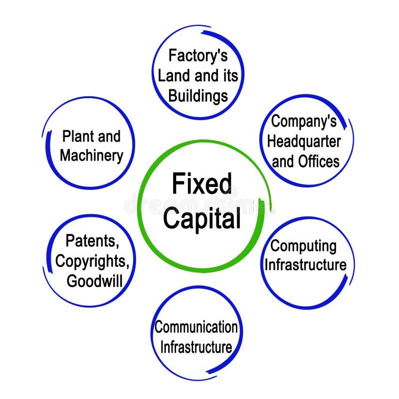 Tipos de capital fixo ilustração royalty free