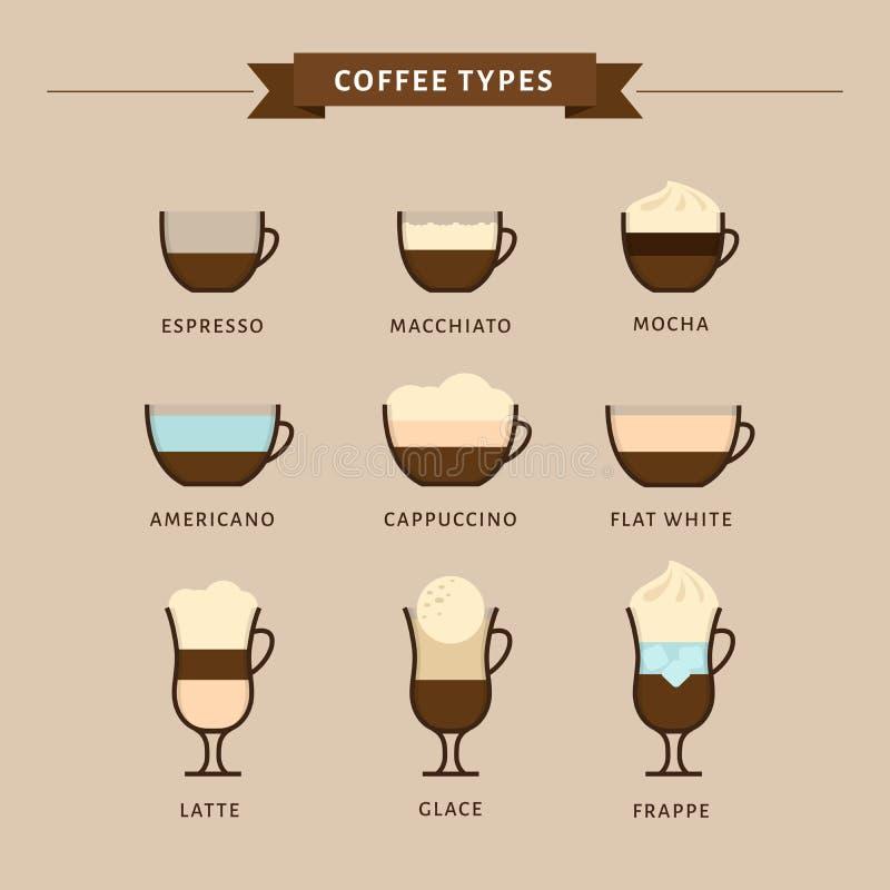 Tipos de ejemplo del vector del café Infographic de los tipos del café stock de ilustración