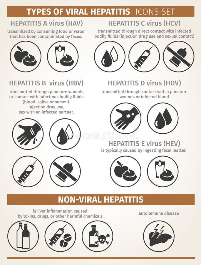 Tipos de hepatite viral e não-viral modos de transmissão Vetor ilustração stock